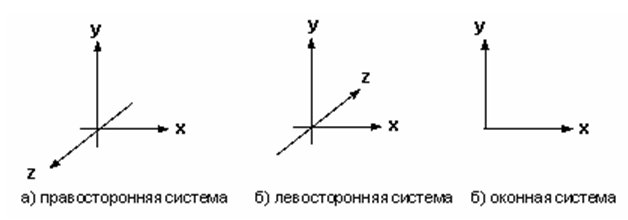 http://grafika.me/files/les_screens/system_coord_opengl.jpg
