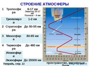 Стр. 38, рис 9 СТРОЕНИЕ АТМОСФЕРЫ Тетрадь, стр. 11 1 Тропосфера 9-17 км Экват