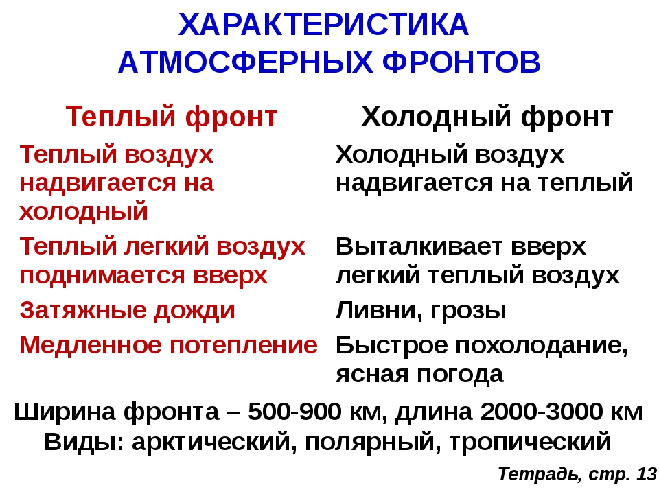 ХАРАКТЕРИСТИКА АТМОСФЕРНЫХ ФРОНТОВ Ширина фронта – 500-900 км, длина 2000-300...