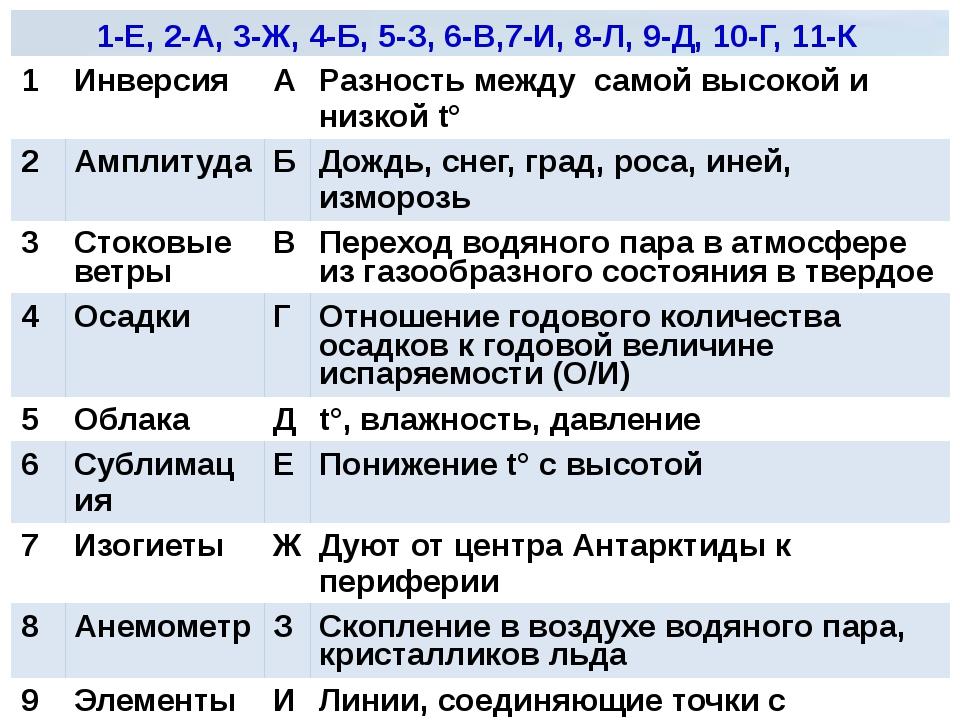 НАЙДИТЕ СООТВЕТСТВИЕ 1-Е, 2-А, 3-Ж, 4-Б, 5-З, 6-В,7-И, 8-Л, 9-Д, 10-Г, 11-К 1...