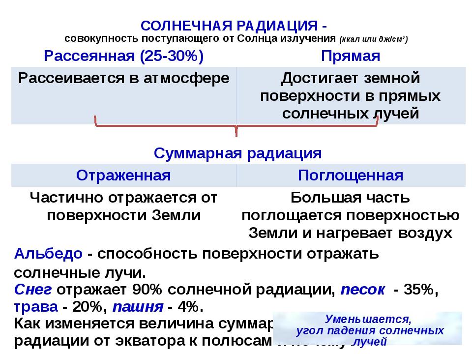 СОЛНЕЧНАЯ РАДИАЦИЯ - совокупность поступающего от Солнца излучения (ккал или...