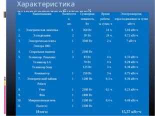 Характеристика энергопотребителей №НаименованиеКоличество, шт.Суммарная мо
