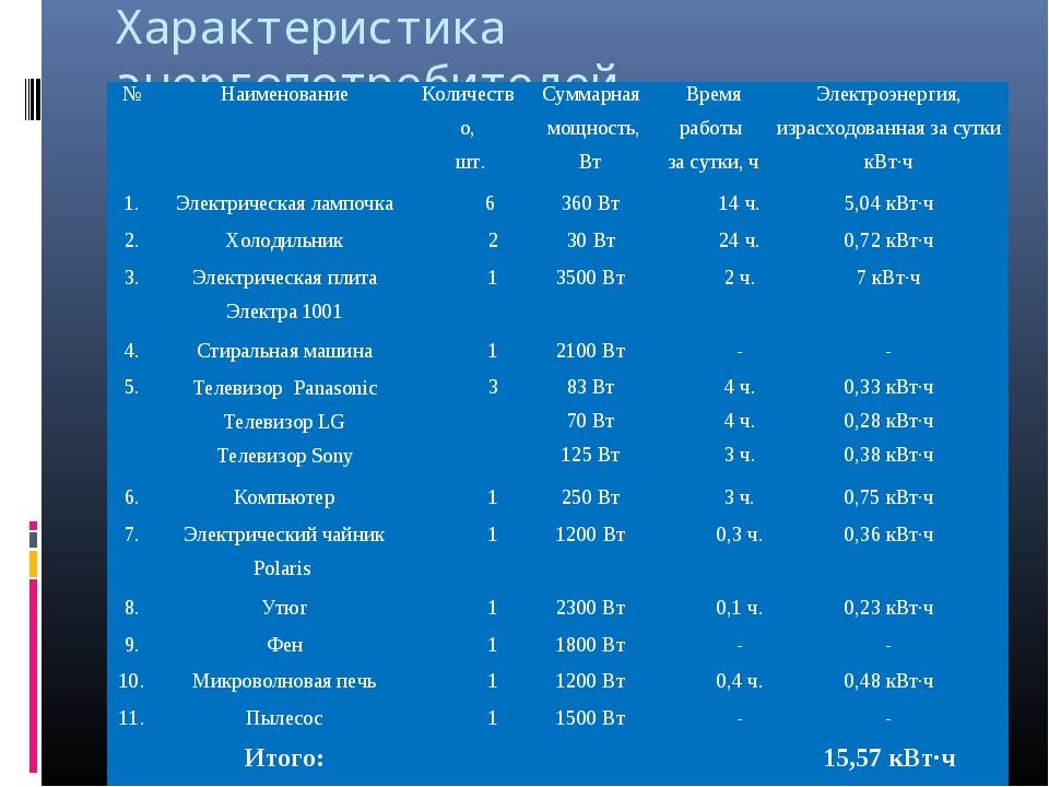 Характеристика энергопотребителей №НаименованиеКоличество, шт.Суммарная мо...