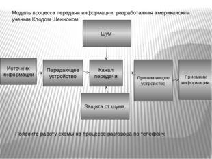 Источник информации Передающее устройство Канал передачи Шум Защита от шума П