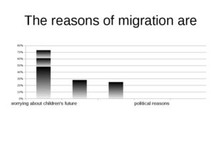 The reasons of migration are