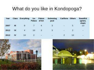 What do you like in Kondopoga? Year Class Everything Ice Palace Palace of Art