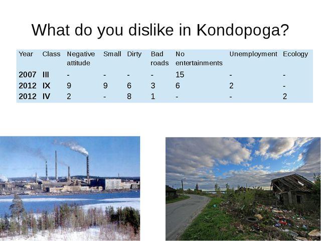 What do you dislike in Kondopoga? Year Class Negative attitude Small Dirty Ba...