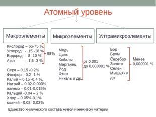 Атомный уровень Макроэлементы Микроэлементы Ултрамикроэлементы Медь Цинк Коба