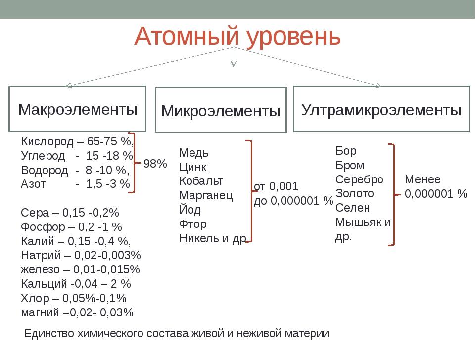 Атомный уровень Макроэлементы Микроэлементы Ултрамикроэлементы Медь Цинк Коба...