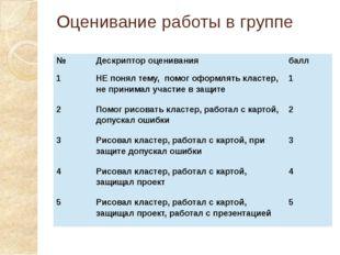 Оценивание работы в группе № Дескриптор оценивания балл 1 НЕ понял тему, помо