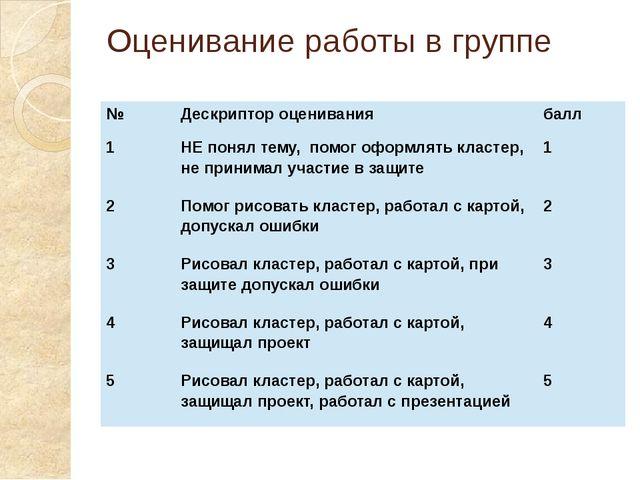 Оценивание работы в группе № Дескриптор оценивания балл 1 НЕ понял тему, помо...