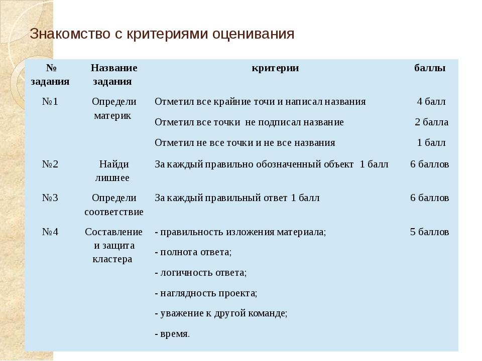 Знакомство с критериями оценивания № задания Название задания критерии баллы...
