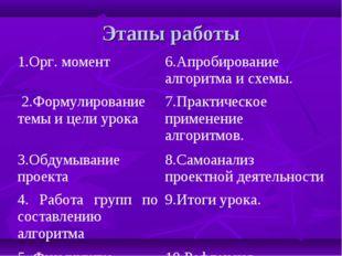 Этапы работы 1.Орг. момент6.Апробирование алгоритма и схемы. 2.Формулировани