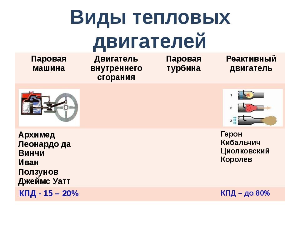 Виды тепловых двигателей Паровая машина Двигатель внутреннего сгорания Парова...