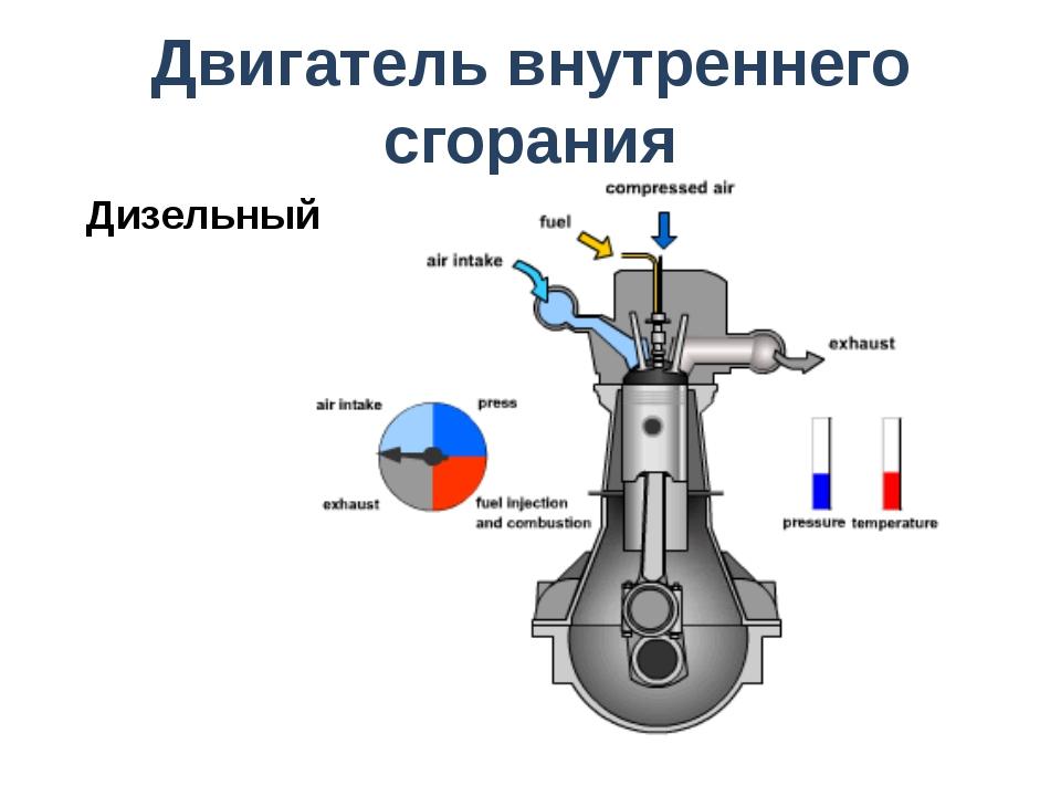 Двигатель внутреннего сгорания Дизельный