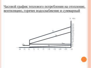 Часовой график теплового потребления на отопление, вентиляцию, горячее водосн