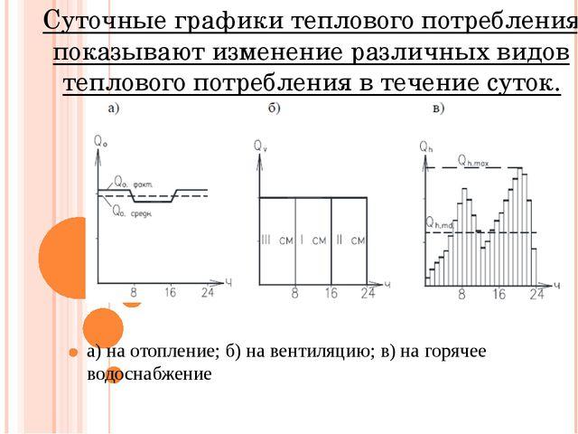 Суточные графики теплового потребления показывают изменение различных видов т...