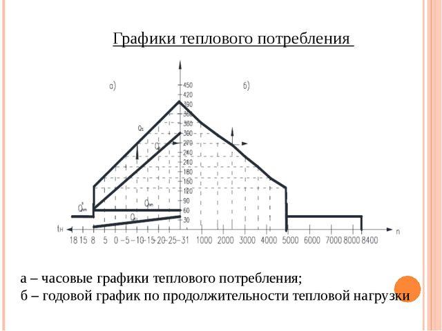 Графики теплового потребления а – часовые графики теплового потребления; б –...