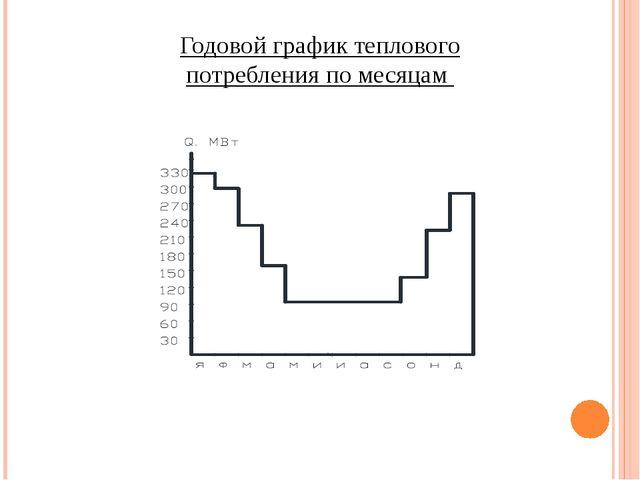 Годовой график теплового потребления по месяцам