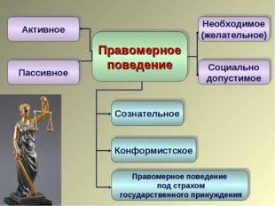 Правомерное поведение Активное Сознательное Конформистское Правомерное поведе