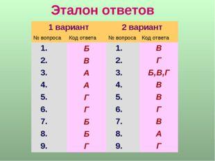 Эталон ответов 1 вариант2 вариант № вопросаКод ответа№ вопросаКод ответа