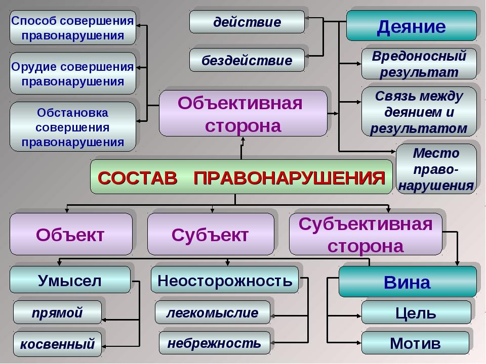 СОСТАВ ПРАВОНАРУШЕНИЯ Объект Субъект Объективная сторона Субъективная сторона...