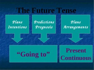 "The Future Tense ""Going to"" Plans Intentions Predictions Prognosis Plans Arra"