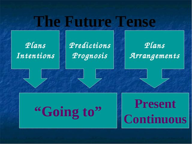 "The Future Tense ""Going to"" Plans Intentions Predictions Prognosis Plans Arra..."