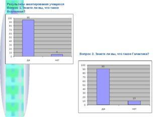 Результаты анкетирования учащихся Вопрос 1. Знаете ли вы, что такое Вселенная