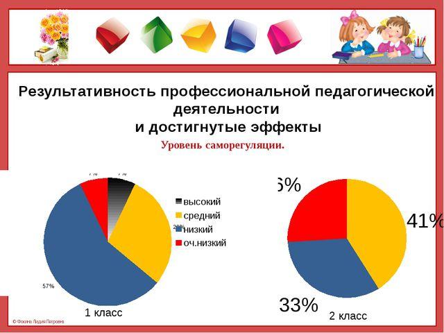 Результативность профессиональной педагогической деятельности и достигнутые э...