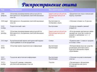 Распространение опыта ГодМероприятиеВид деятельностиТема 2009 февраль Обл