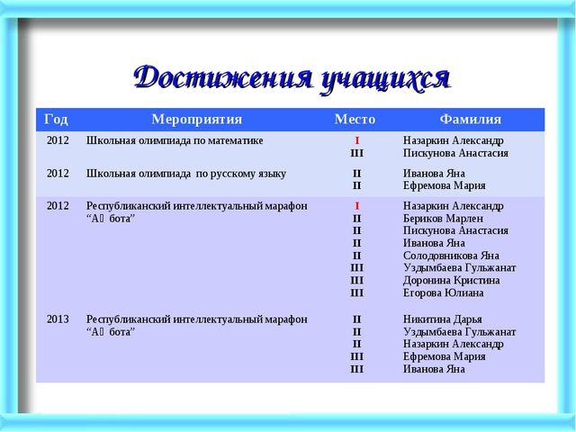 Достижения учащихся Год Мероприятия Место Фамилия 2012Школьная олимпиада...