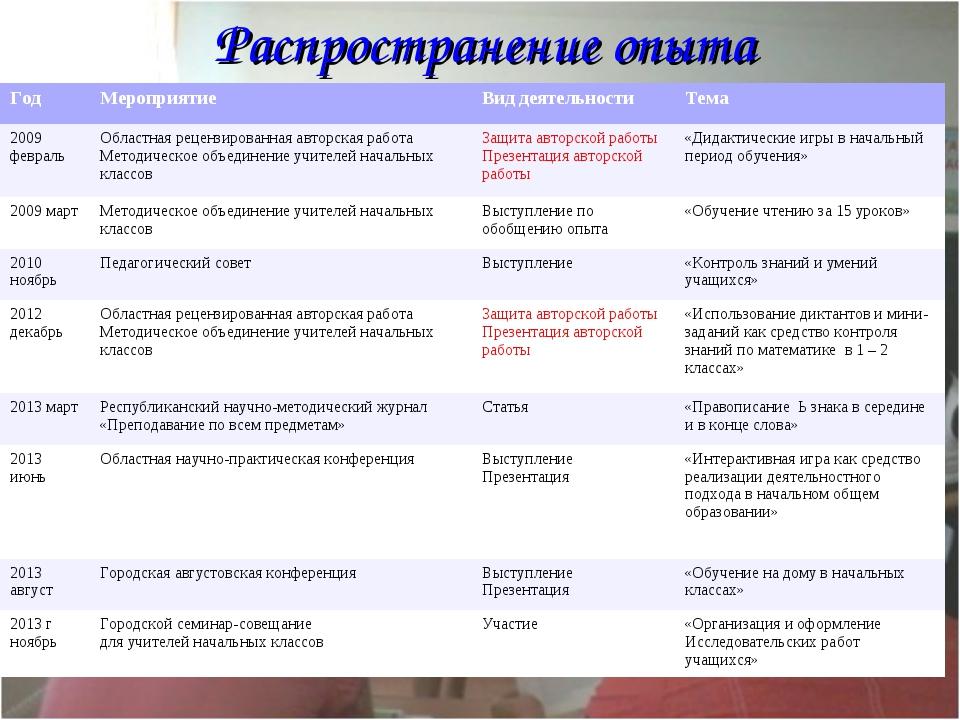 Распространение опыта ГодМероприятиеВид деятельностиТема 2009 февраль Обл...