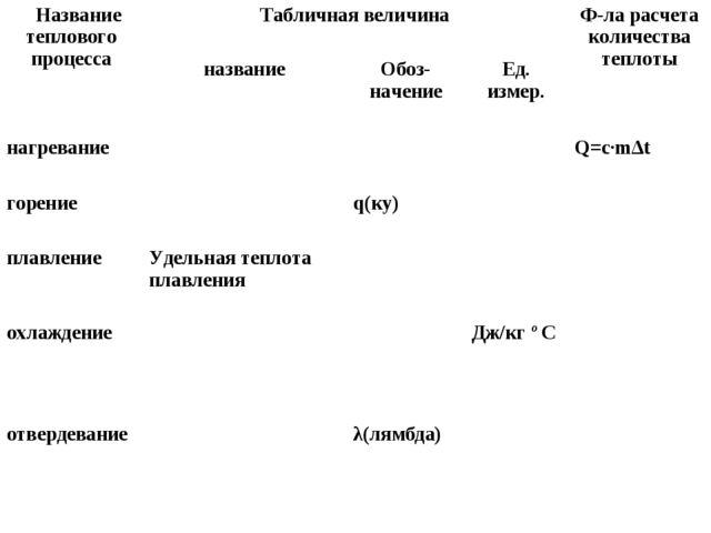 Название теплового процессаТабличная величинаФ-ла расчета количества тепло...