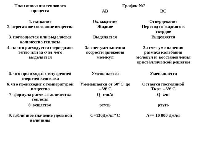 План описания теплового процессаГрафик №2 АВВС 1. названиеОхлаждениеОтв...