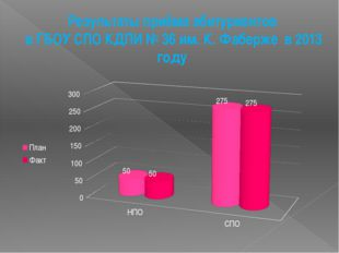 Результаты приёма абитуриентов в ГБОУ СПО КДПИ № 36 им. К. Фаберже в 2013 году