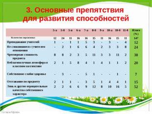 3. Основные препятствия для развития способностей 5-а 5-б 5-в 6-а 7-а 8-б 9-а