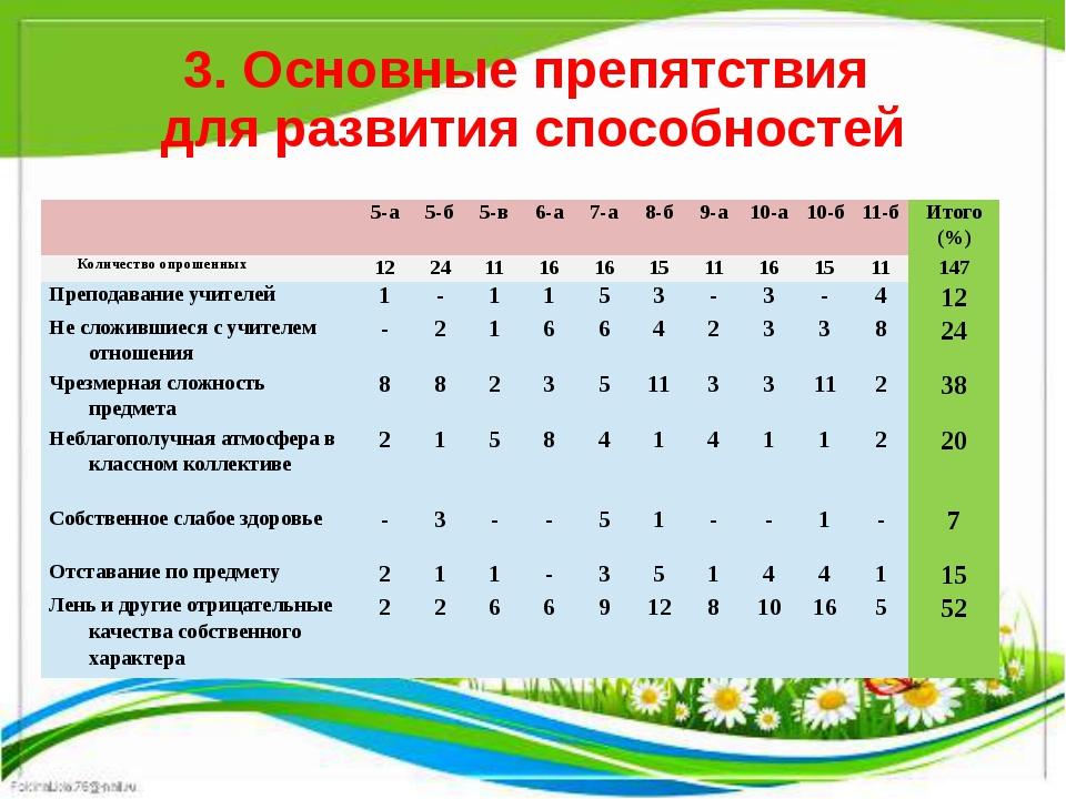 3. Основные препятствия для развития способностей 5-а 5-б 5-в 6-а 7-а 8-б 9-а...