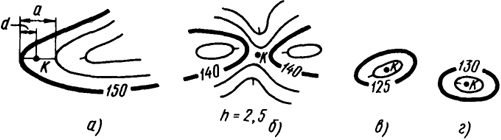 Рис. 4.8. Схемы а...г для определения отметок точек по горизонталям