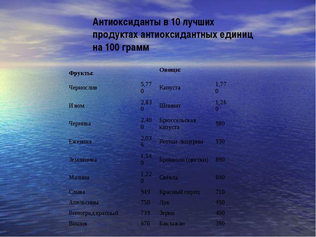 Антиоксиданты в 10 лучших продуктах антиоксидантных единиц на 100 грамм Фрукт...