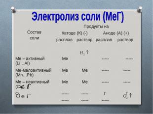 Состав солиПродукты на Катоде (К) (-)Аноде (А) (+) расплаврастворраспл