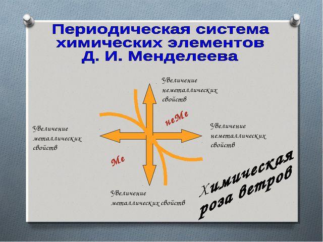 Увеличение неметаллических свойств Увеличение неметаллических свойств неМе Ме...