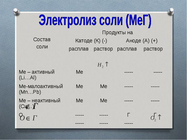 Состав солиПродукты на Катоде (К) (-)Аноде (А) (+) расплаврастворраспл...