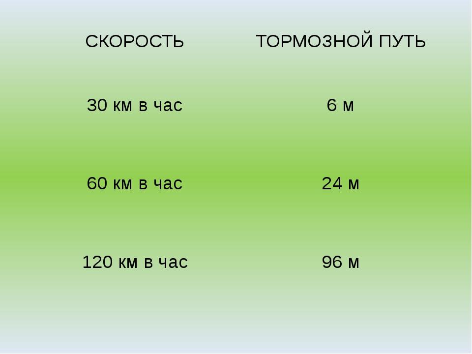 СКОРОСТЬ ТОРМОЗНОЙ ПУТЬ 30 км в час 6 м 60 км в час 24 м 120 км в час 96 м