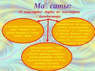Сабақтың көрнекілігі Интербелсенді тақта Жылыжай макеті Оқу плакаты Кеспе қағ