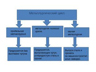Металлургический цикл металлургияполного цикла. предельная металлургия мала