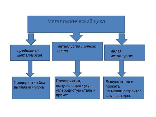 Металлургический цикл металлургияполного цикла. предельная металлургия мала...