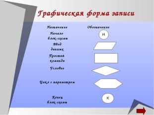 Графическая форма записи Н НазначениеОбозначение Начало блок-схемы Ввод дан
