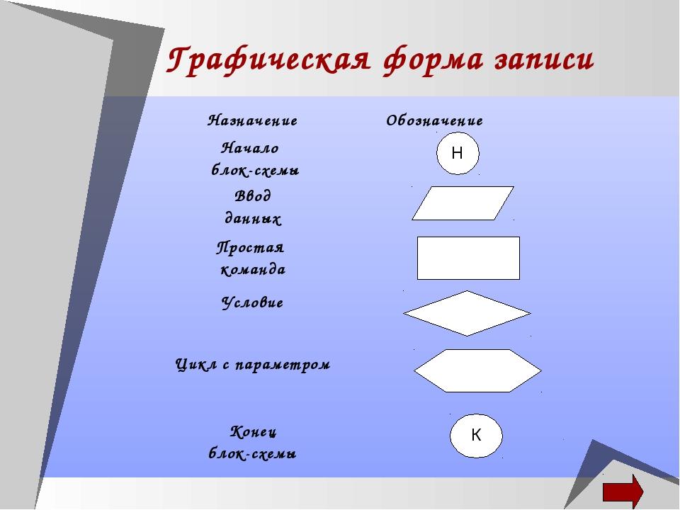 Графическая форма записи Н НазначениеОбозначение Начало блок-схемы Ввод дан...