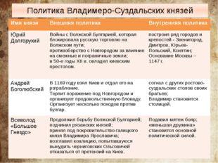 Политика Владимеро-Суздальских князей Имя князя Внешняя политика Внутренняя п